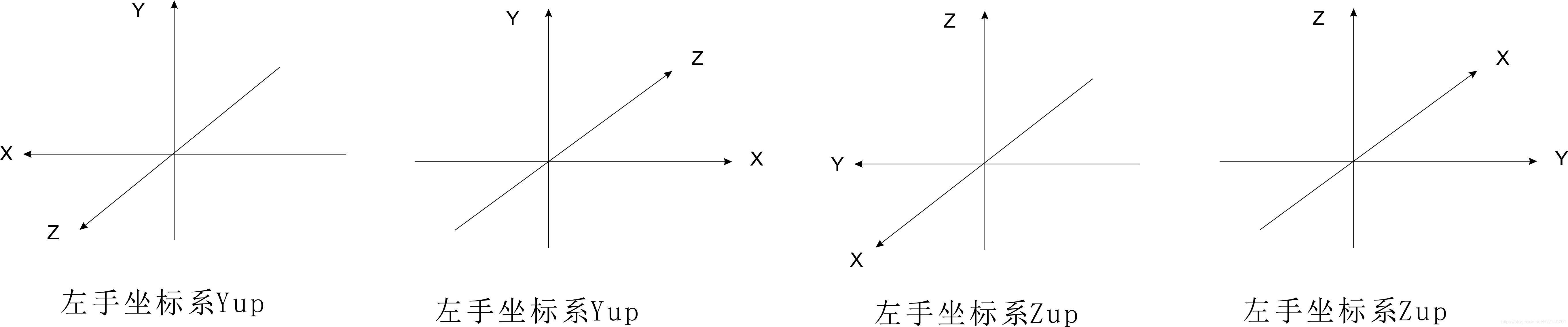 左手坐标系与右手坐标系