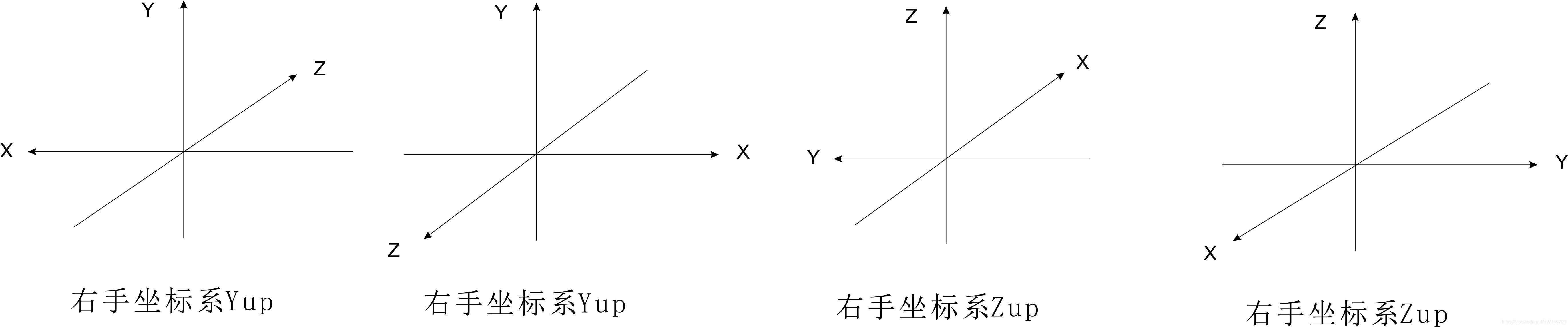 左手坐标系与右手坐标系-StubbornHuang Blog