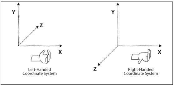 左右手坐标系与旋转正向
