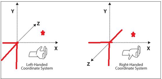 一文带你从欧拉角的角度搞懂左手坐标系到右手坐标系的转换-StubbornHuang Blog