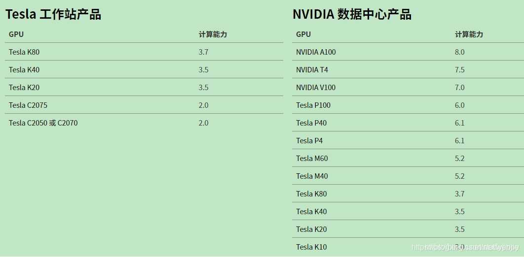 如何选择一块合适的用于深度学习的GPU/显卡-StubbornHuang Blog