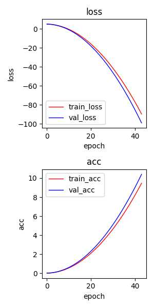 Python – 深度学习训练过程使用matplotlib.pyplot实时动态显示loss和acc曲线