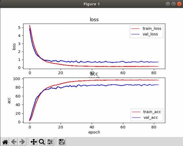 Python – 深度学习训练过程使用matplotlib.pyplot实时动态显示loss和acc曲线-StubbornHuang Blog